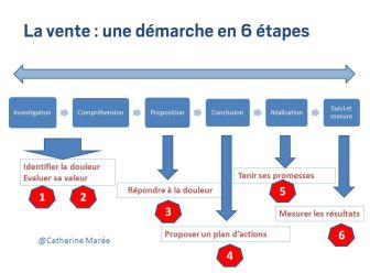 La vente complexe en 6 etapes